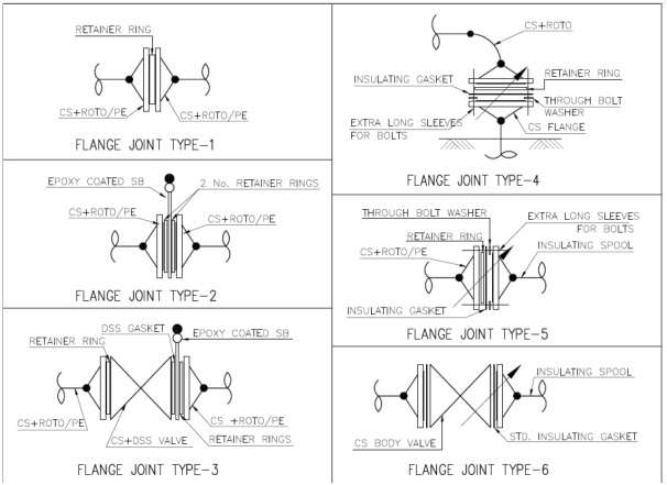 Flanged joints
