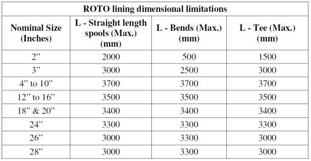 Rotolining Dimensional table