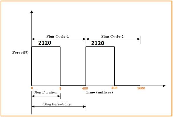 Slug Flow Analysis Using Dynamic Spectrum Method in Caesar II