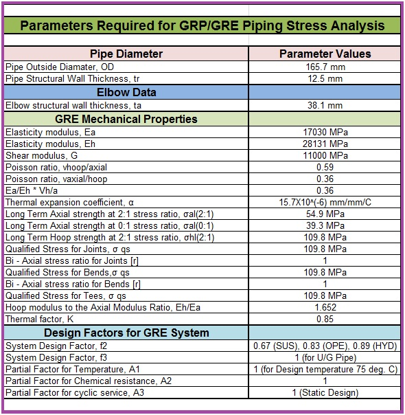 Stress Analysis of GRP / GRE / FRP piping system using Caesar II