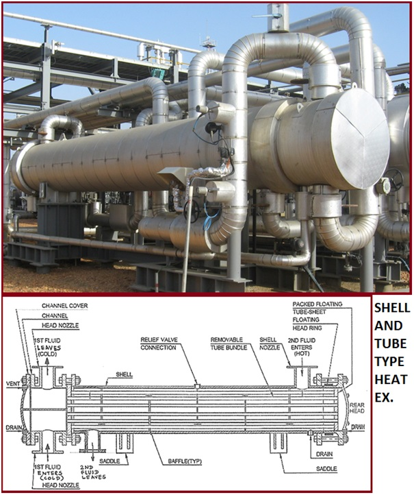 Diagram showing construction of a typical Shell and Tube Heat Exchanger