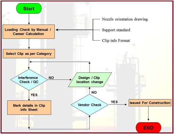 Flow Diagram Showing Clip Selection Procedure
