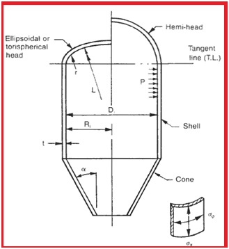 General Configuration of a typical pressure Vessel