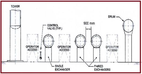 Single and Paired exchanger orientation