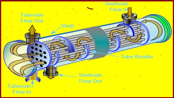 Working principle of Typical Shell and Tube Heat Exchanger