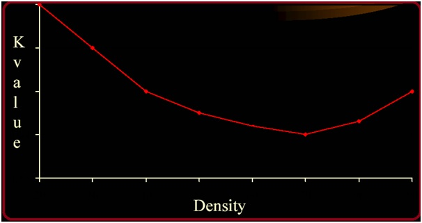 Thermal Conductivity and Density