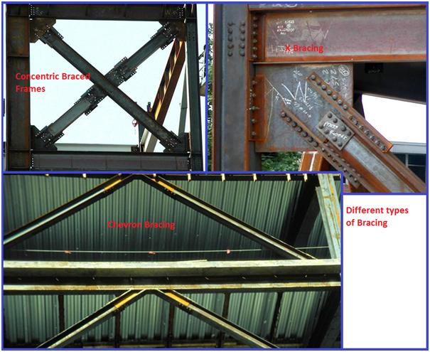 Different types of Bracing