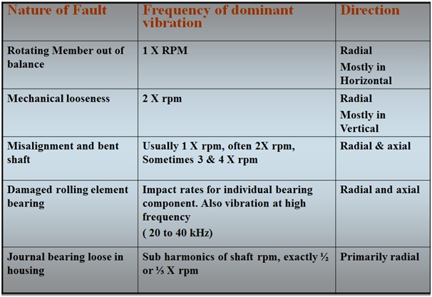 Dominant frequency vs Nature of Fault