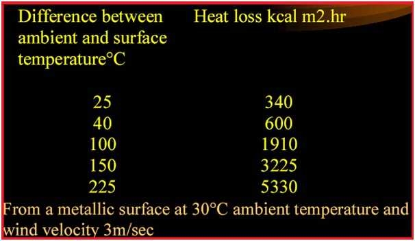Example showing Heat Loss from Hot Surfaces