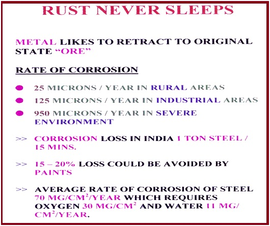Figure showing rate of corrosion.