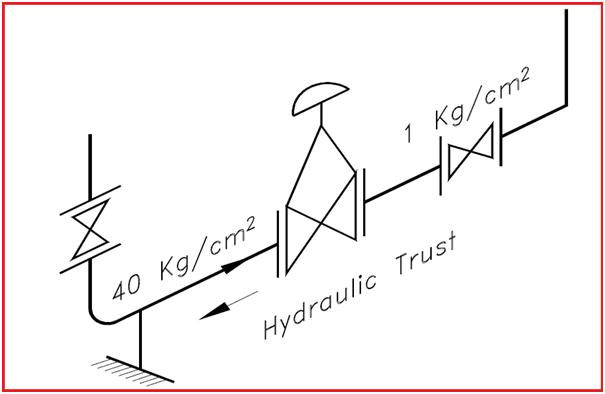 Figure showing thrust force