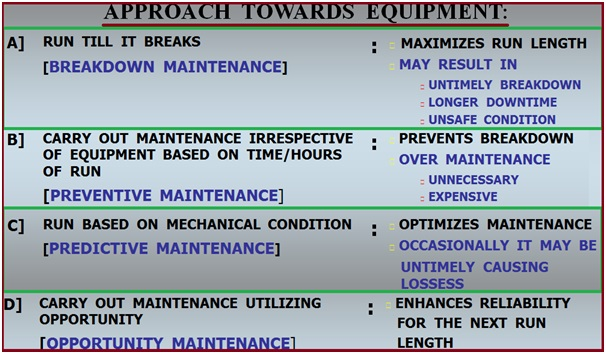 Normal Approaches towards Equipment