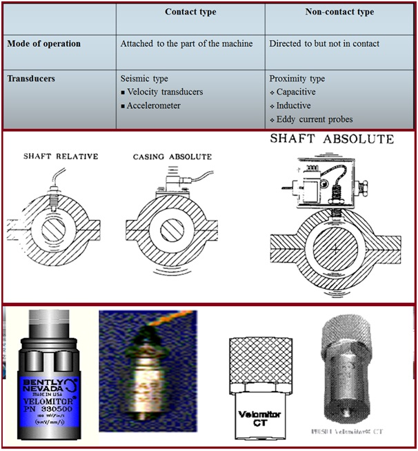 Use of transducers for vibration monitoring