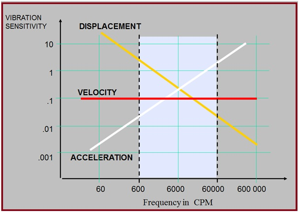 When to Use Displacement-Velocity-Acceleration