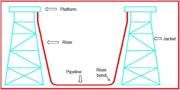 Schematic of offshore pipeline and riser system