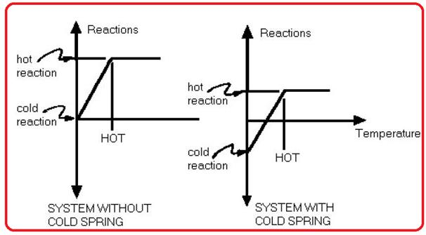 System without Cold Spring Vs System with Cold Spring
