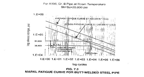 Markl Fatigue Curve for Butt Welded Steel pipe