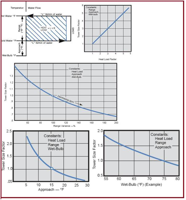 Curves showing different factors with respect to temperature