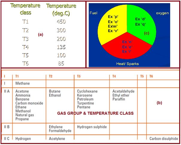 Gas group and Temperature Class