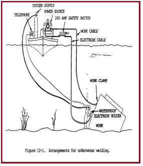 General Arrangement for underwater welding