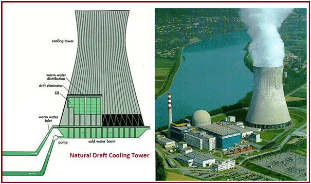 Natural draft Cooling Towers