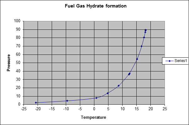 A typical Hydrate curve
