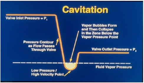 Cavitation Phenomena