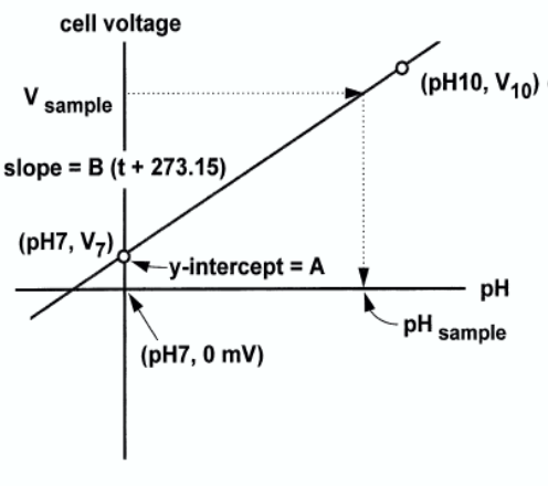 Cell performance curve