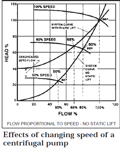 Effects of Changing Speed of a Centrifugal Pump