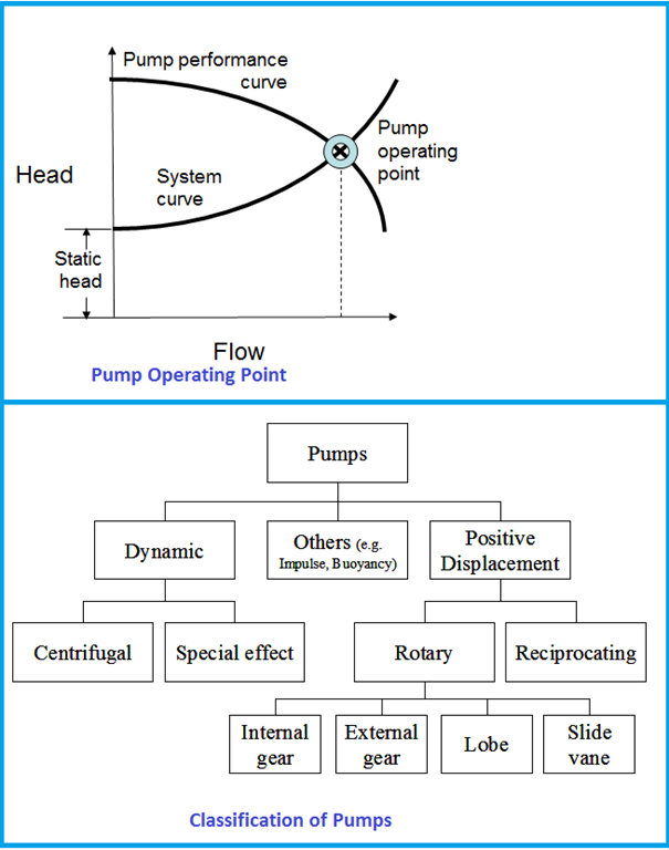 Pump Operating point and Pump classification