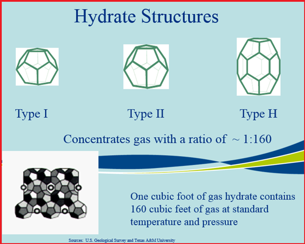 Various Hydrate Structures