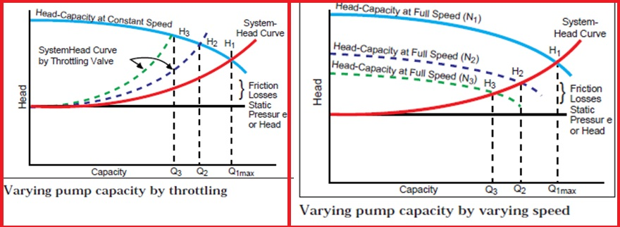 Varying pump capacity