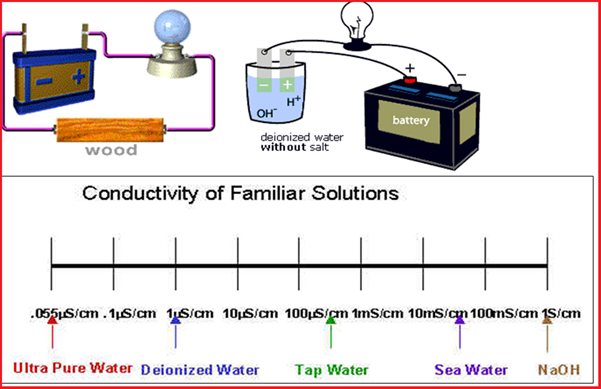 Conductivity of familiar solutions