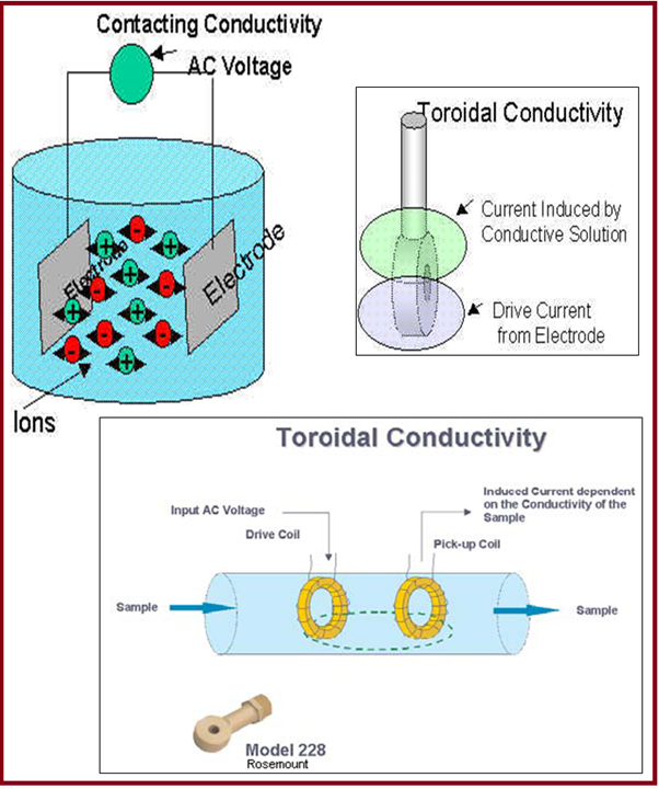 Contracting and Toroidal Measurement