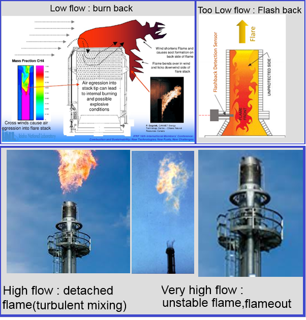 Effect of Lower and Higher Gas Velocity