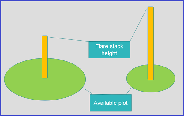 Flare Height vs Available Plot Area