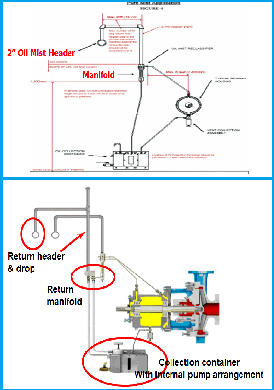 Open and Closed Loop Mist Lubrication System