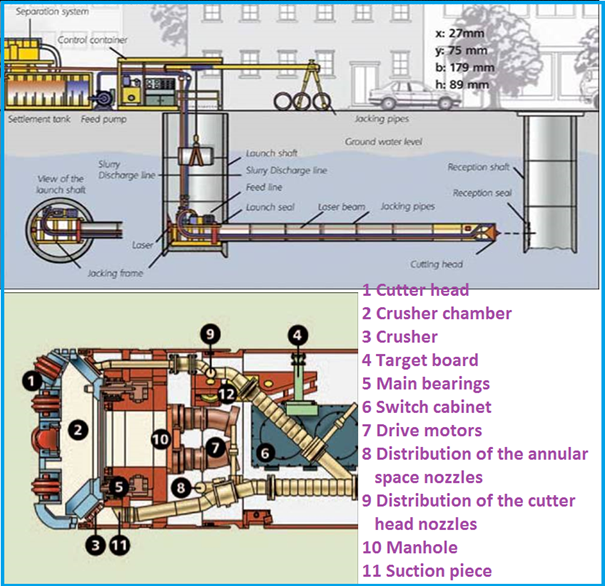 Schematic Representation of Micro-Tunneling Method