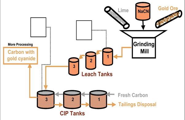Schematic diagram of Gold Ore Processing Using Cyanide