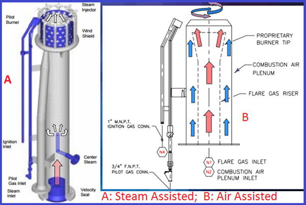 Steam Assisted and Air Assisted Flares
