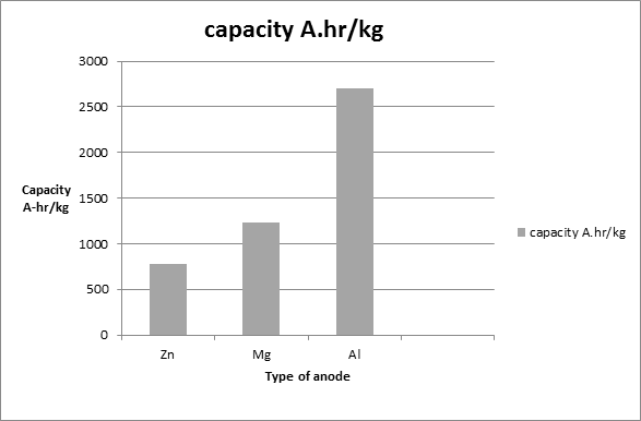 Capacities of anodic materials