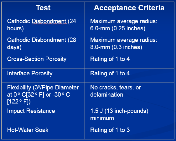 Qualification requirements for fusion bonded epoxy coatings