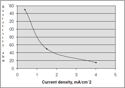 Resistivity vs Current density