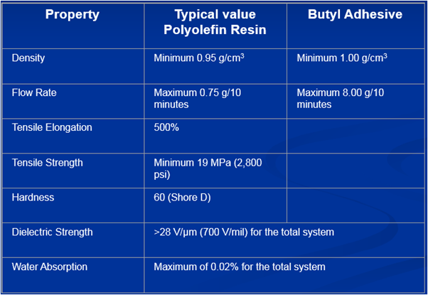 Typical properties for extruded polyolefin coatings