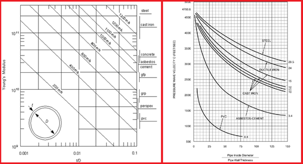 Variation of wavespeed with pipeline characteristics