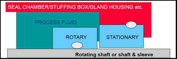 Working of Mechanical Seals