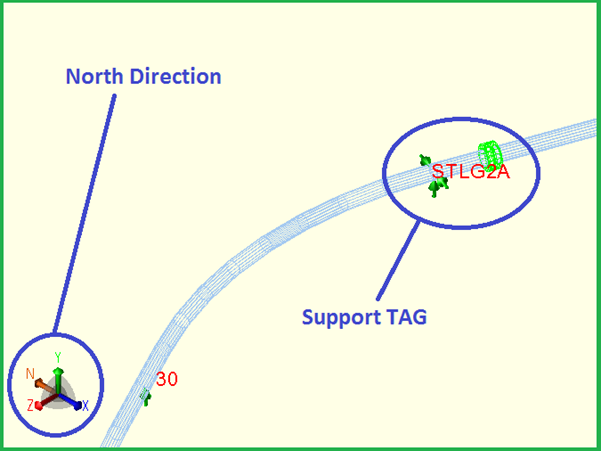 Showing North Direction and Support TAG