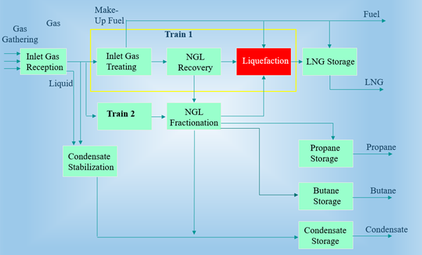 A typical 2 train LNG plant