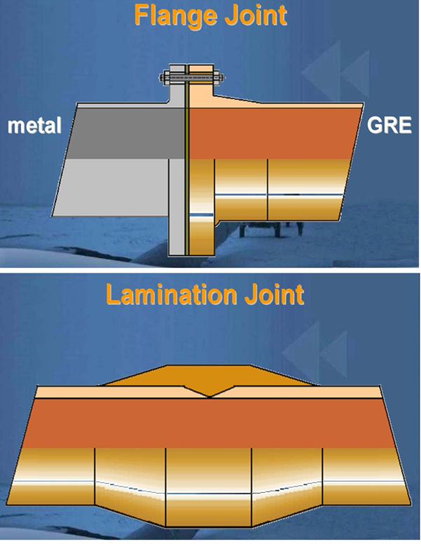 Flanged and lamination joint