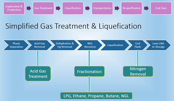 Flow chart showing exploration of natural gas